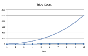 2016-09-28-tribe-count